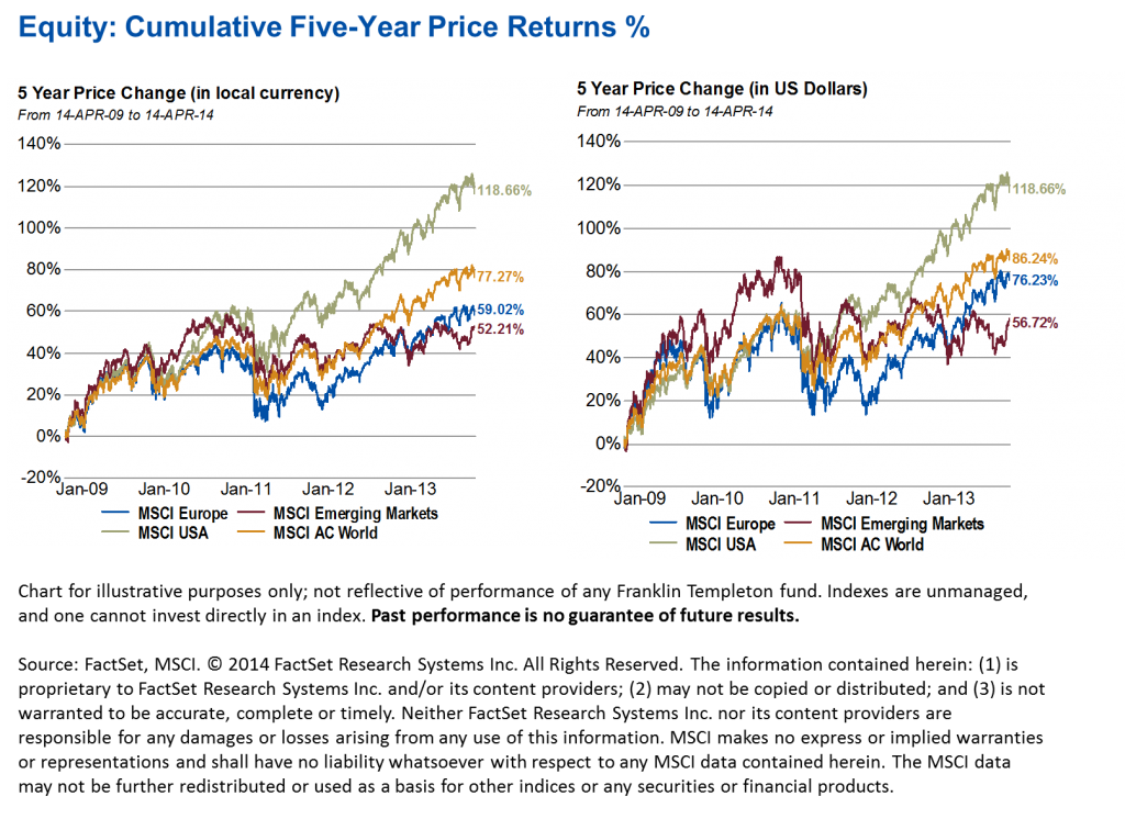 0514_Equity_Five_Year_Returns