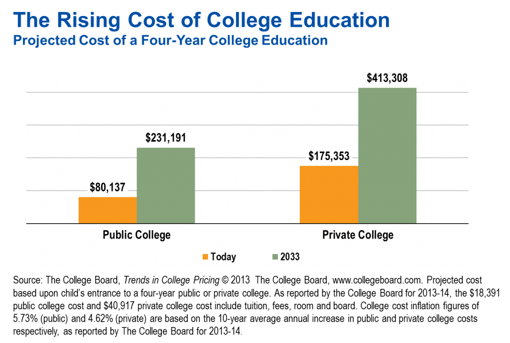 the rising cost of college education The high cost of higher education  with the rising cost of higher education,  it wanted to see if the high cost of college correlated with a better overall situation for the graduate.
