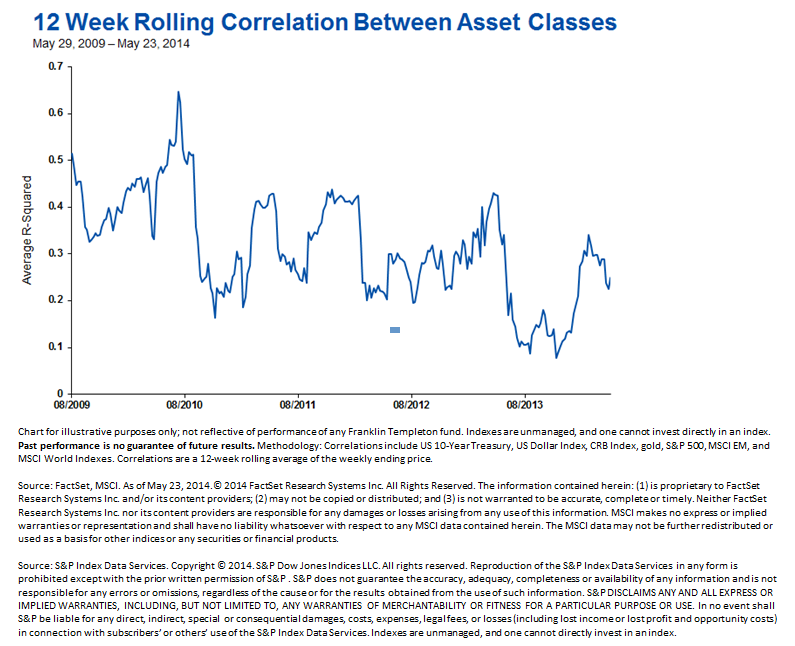 Correlations_Rolling