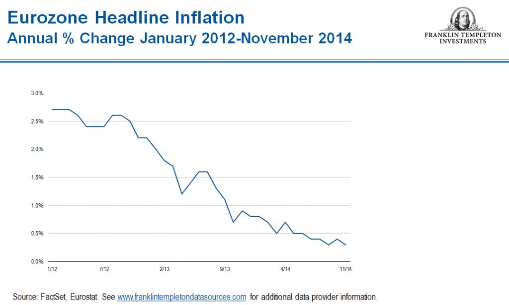 1231_ZahnInflation_Eurozone