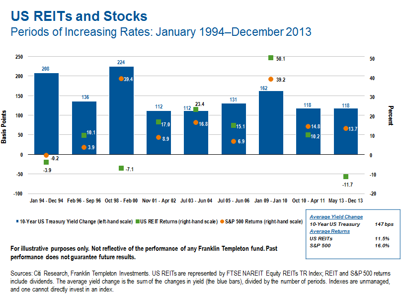 US REITs and stocks snip2