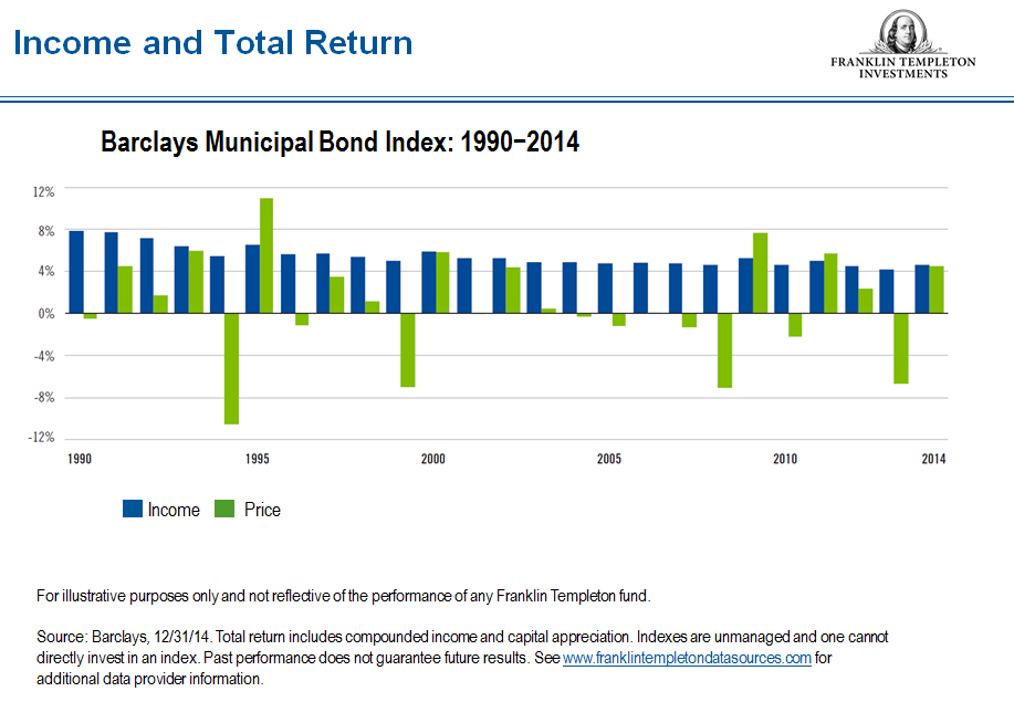 0515_MuniBarclays2 municipal bonds