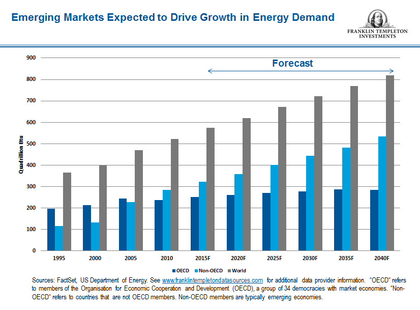 Emerging Market growth snip_4