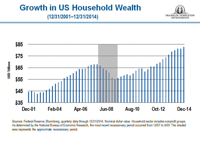 Household wealth US FINAL FINAL