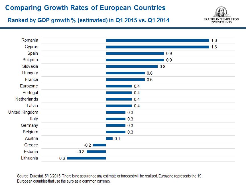 Zahn gdp snip 3 Eurozone