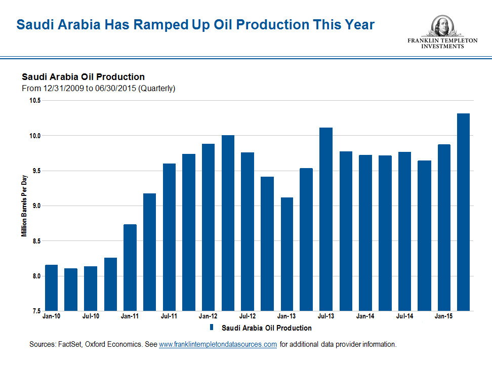 Saudi production snip 2 Oil
