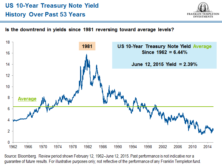 US Treasury snip