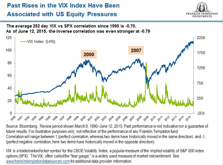 VIX index snip
