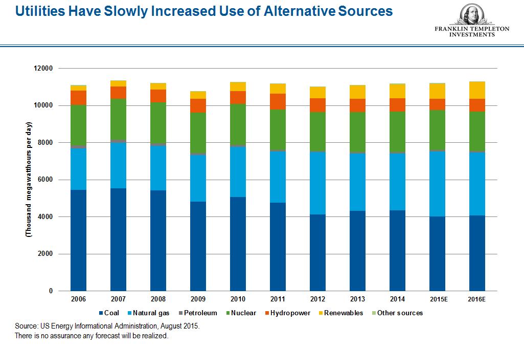 Altnerative sources snip_FINAL Coal