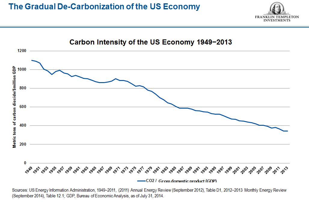 Carbon intensity snip_FINAL