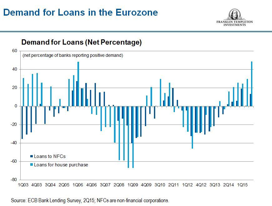 1015_Euro_Loans