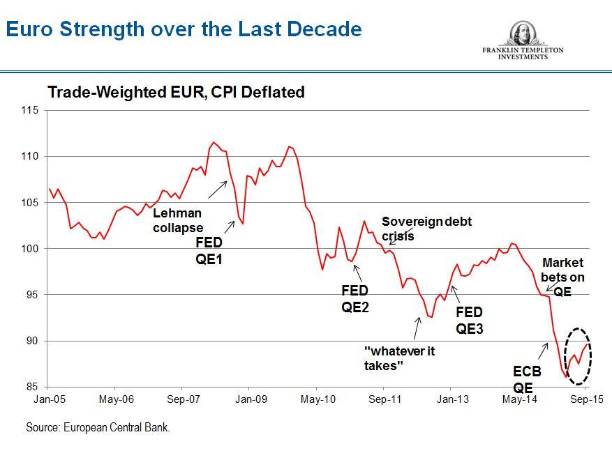 1015_Euro_strength