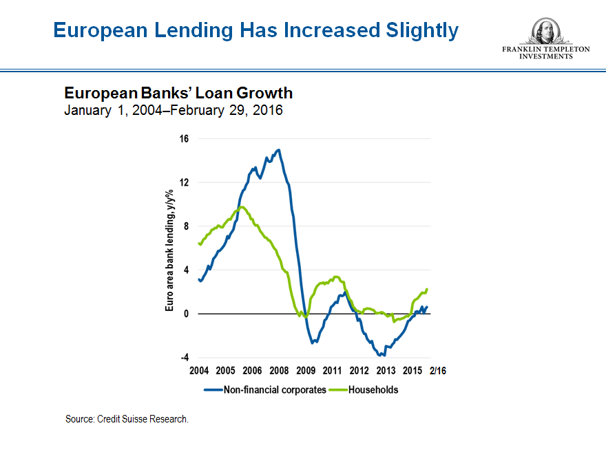 european bank loans snip