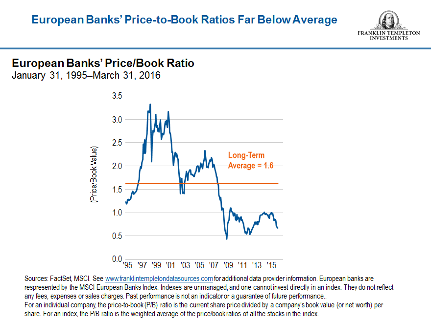 european banks price to book snip final