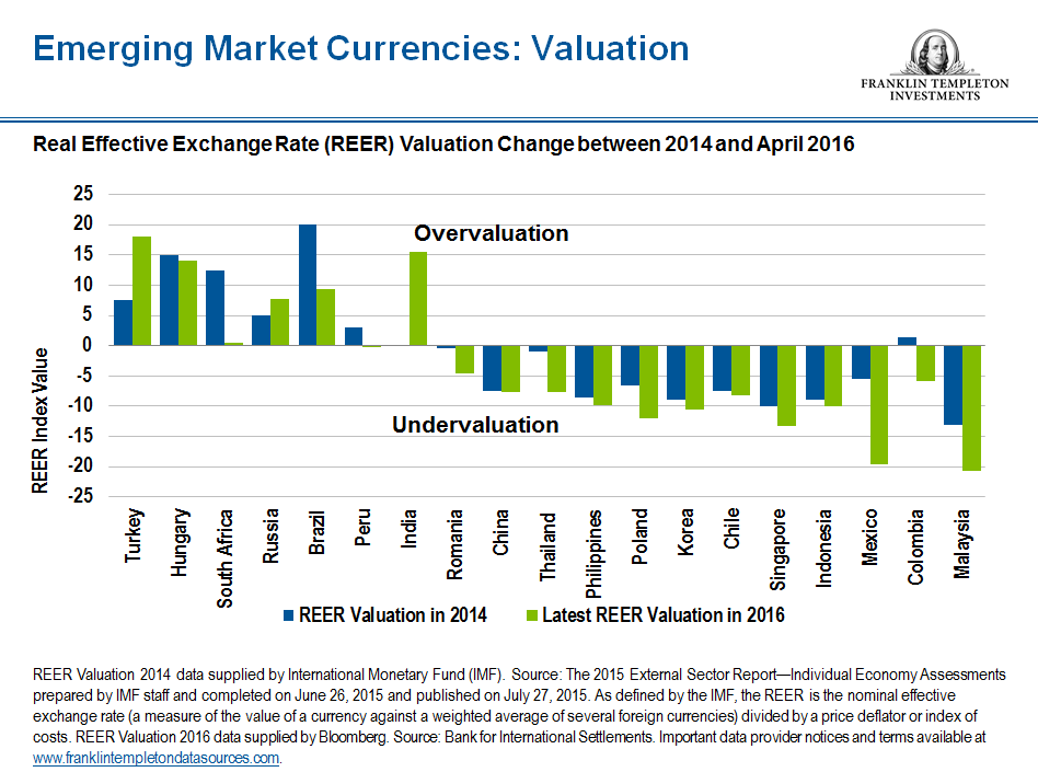Emerging market currency valuation snip