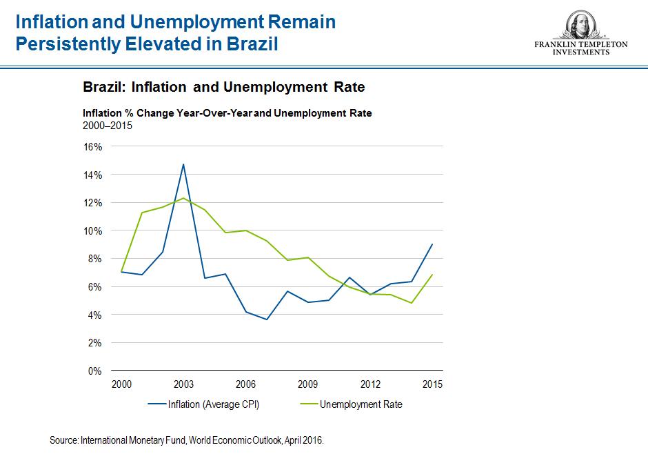 0816_GMS_Brazil_inflation1