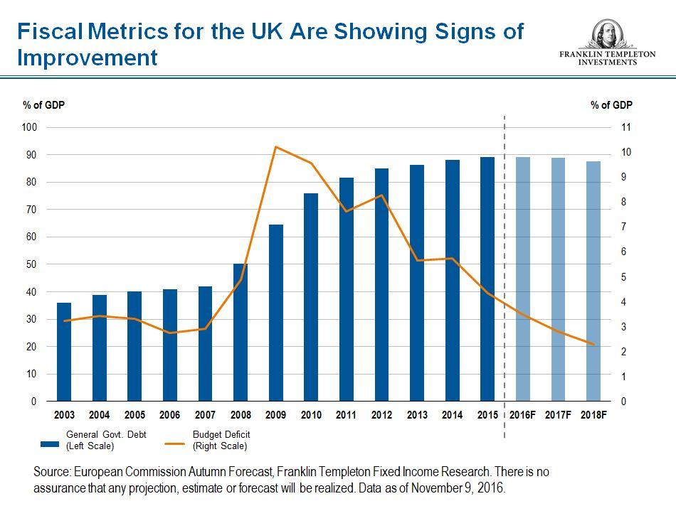 David Zahn Brexit Fiscal Metrics